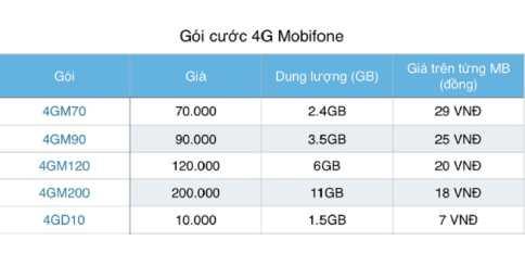 gói cước khuyến mãi 4G